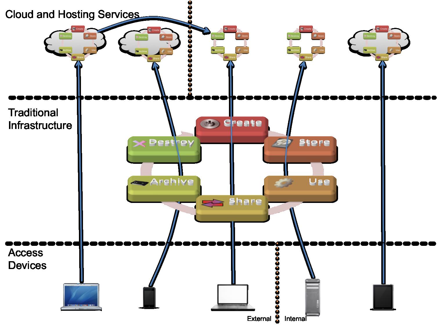 Securosis Blog Article Process Flow Diagram Levels Asdf
